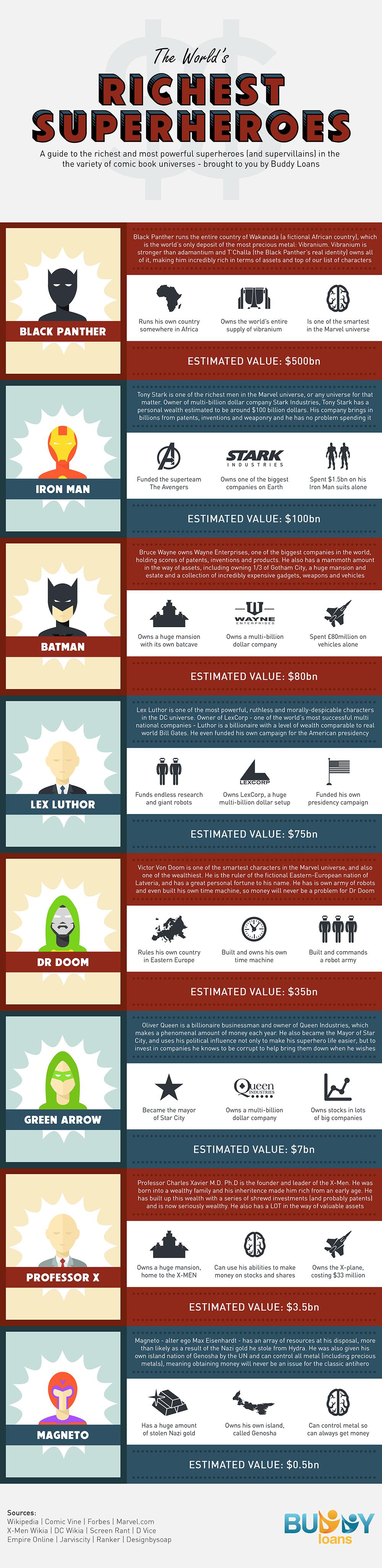 Worlds Richest Super Heros